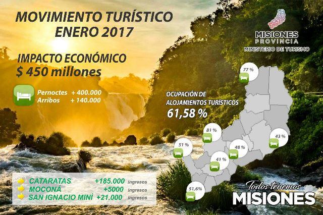 Oberá registró el menor porcentaje de turistas en Misiones duranteenero