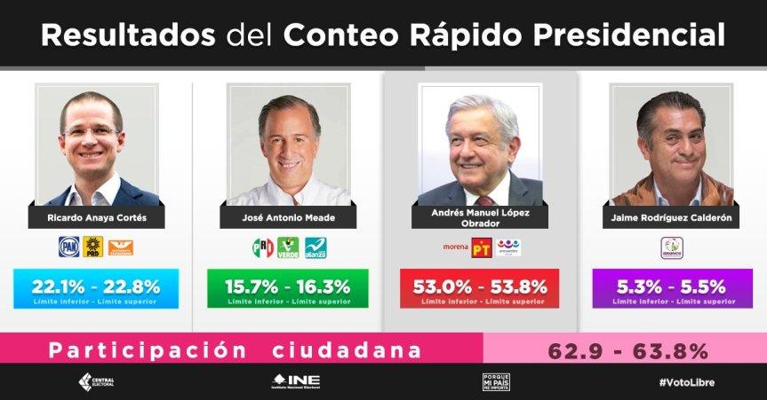 """¿Un """"peronista"""" en el poder mexicano? Macri felicitó a Obrador que arrasó con el 53% de los votos y llamó a profundizar el trabajo bilateral conArgentina"""