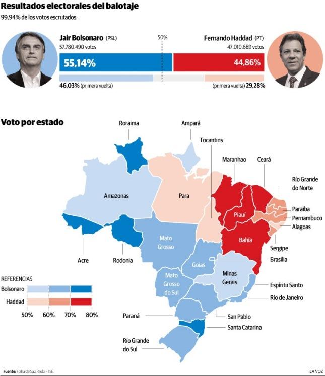 """Bolsonaro electo prometió """"rescatar Brasil"""" y combatir el populismo y la izquierdaextrema"""