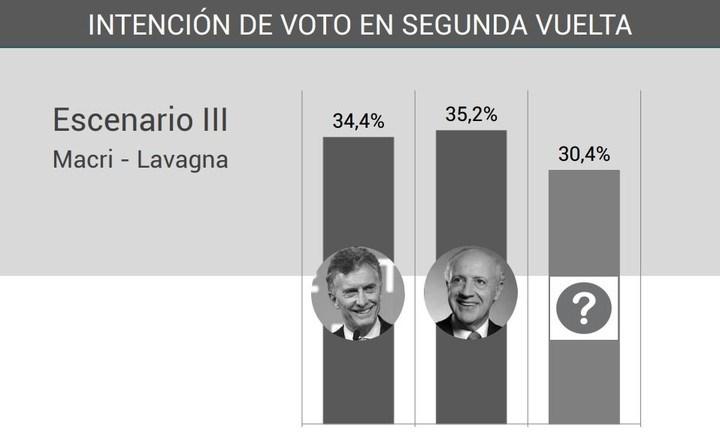Balotajes parejos: Consultora midió a Macri, Vidal, Cristina yLavagna