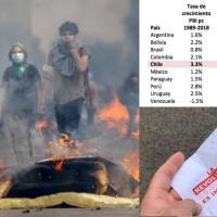 Chile: inflación 2,46 %; pobreza 8,6 %; desempleo 6,8%; crecimiento 2,5% y salario mínimo $26 mil (Arg), es más alto en dólares de Latinoamérica