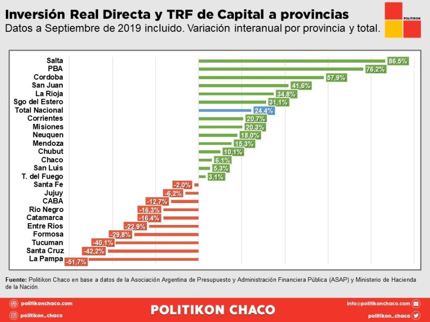 La inversión real directa y transferencias de Nación a Misiones aumentaron 20,3%
