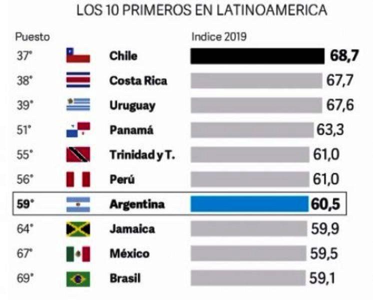 Argentina es el 7º país en ranking de prosperidad de Latinoamérica, Chile es elprimero