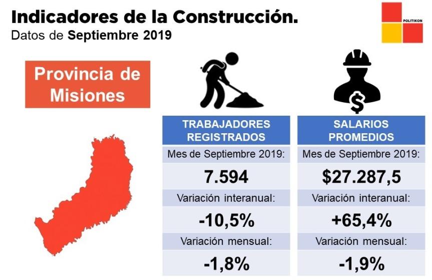 Construcción: el salario creció 65% por encima de la inflación enMisiones