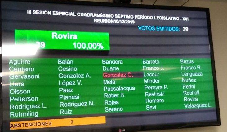Rovira fue reelecto por unanimidad como presidente de la legislatura, Gonzálezfaltó