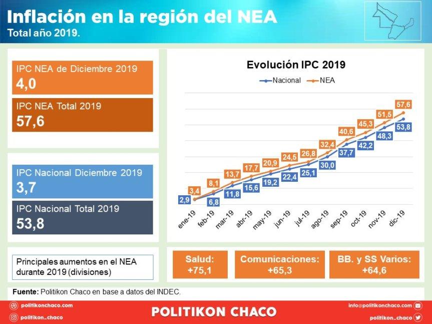 El NEA culminó 2019 con una inflación de 57,6%, la más alta de todo elpaís