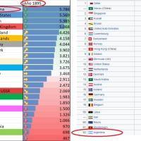 Argentina fue el país más rico del mundo en 1895, ¿Por qué terminó en el puesto 62?