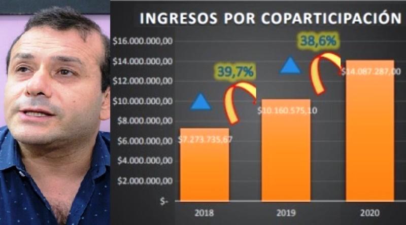 """Misiones recibió 38,6% más de coparticipación: """"El gobierno miente, queda demostrado que la provincia tienerecursos"""""""