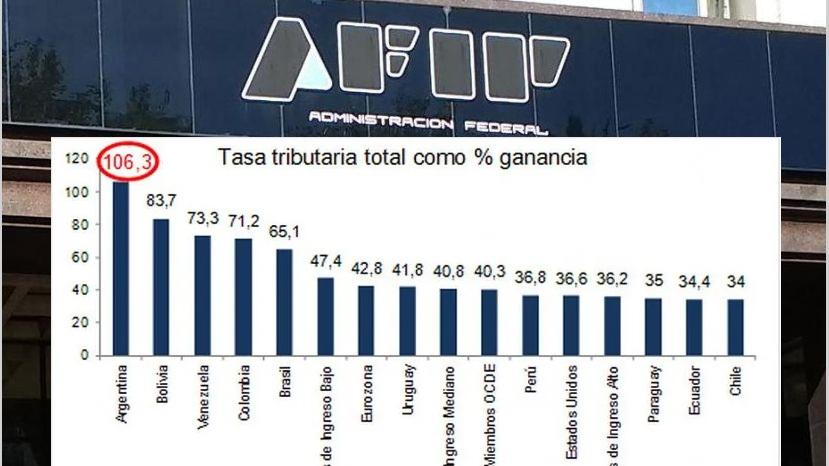 Por cada $100 que gana una empresa en Argentina, $106 le debe pagar al Estado, 3 veces más que enEE.UU