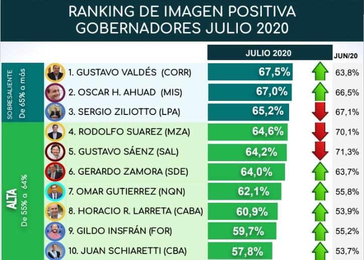 Según una encuesta, los gobernadores de Misiones y Corrientes tienen la imagen positiva más alta delpaís