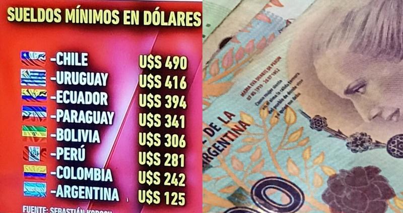 El salario mínimo argentino pasó a ser el más bajo de la región y el menor desde2006